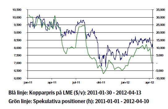 Kopparpriset - Utveckling och spekulativa positioner