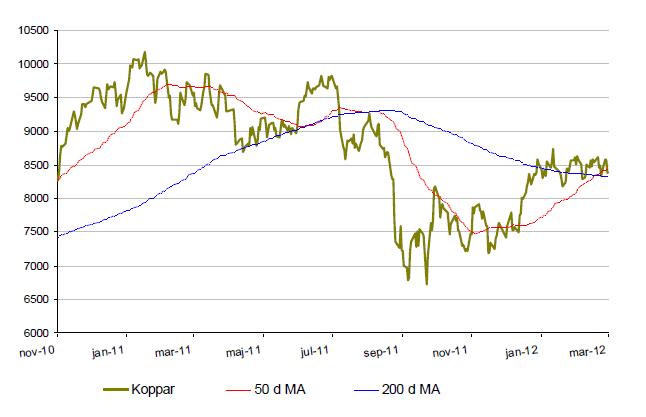 Kopparprisets utveckling år 2010 till 2012