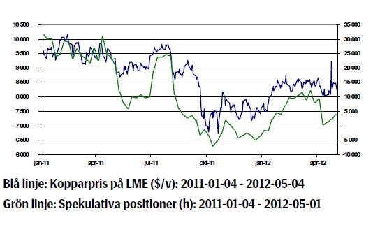 Kopparprisets utveckling 4 januari 2011 - 4 maj 2012