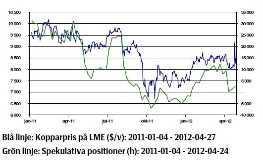 Diagram över kopparprisets utveckling, 2011 till april 2012