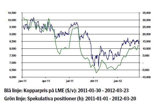 Kopparprisets utveckling - Graf för år 2011 - 2012