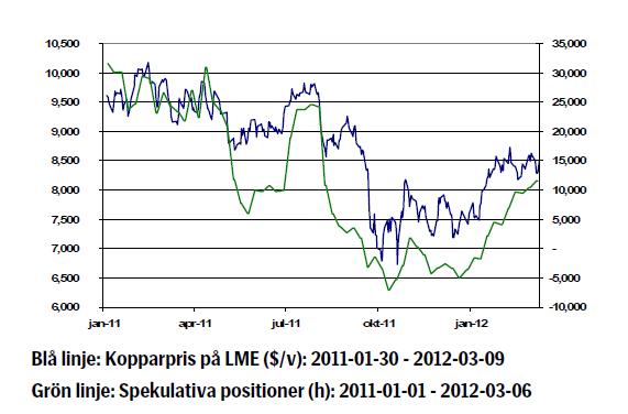 Kopparprisets utveckling (LME) - 2011 - 2012