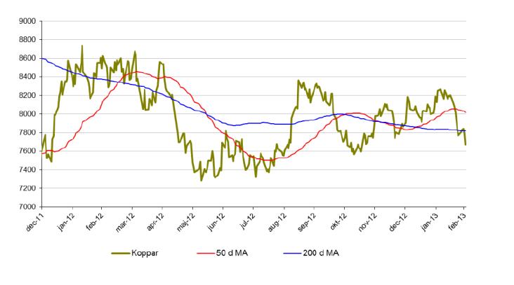 Kopparprisutveckling för 50 och 200 d MA