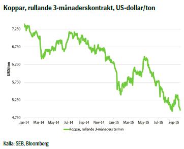 Koppar, rullande 3-månaderskontrakt, US-dollar/ton