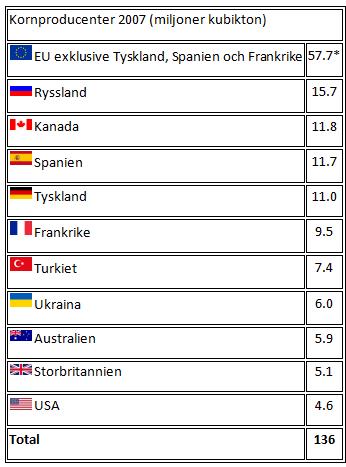 Kornproducenter i världen år 2007 - Statistik