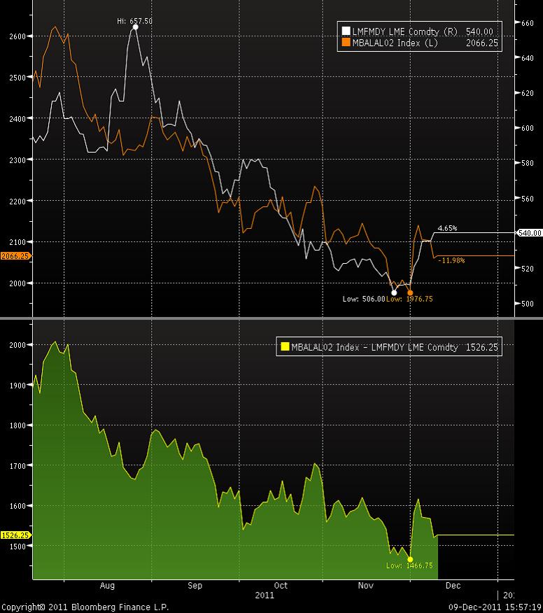 Korrelation mellan pris på aluminium och stålbillets
