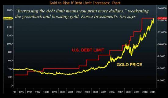 Korrelation mellan guldpriset och USAs skuldtak