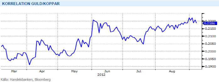 Graf över korrelation mellan pris på guld och koppar - 2012