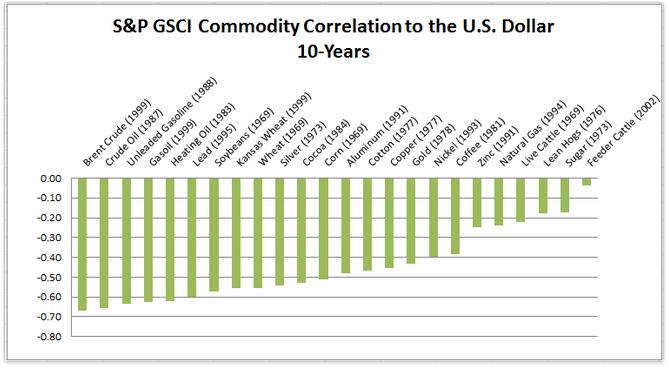 Korrelation mellan pris på råvaror och USD