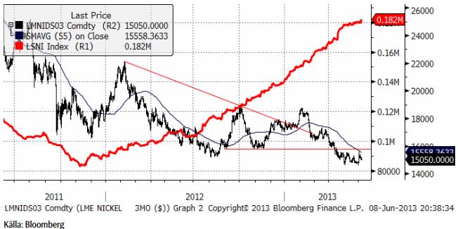 Kortsiktig uppgång i nickelpriset möjlig
