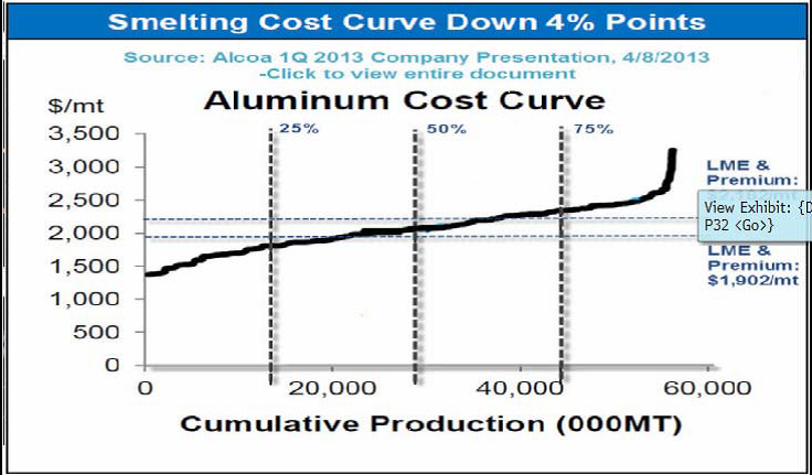 Kostnad för aluminium