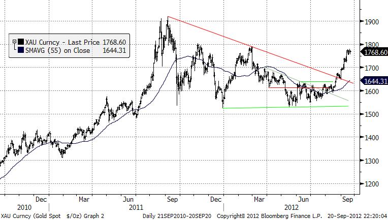 Kursdiagram - Guldpris i USD per troy ounce