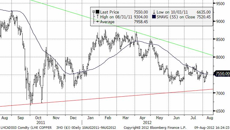 Kursdiagram med trendlinjer för kopparpriset