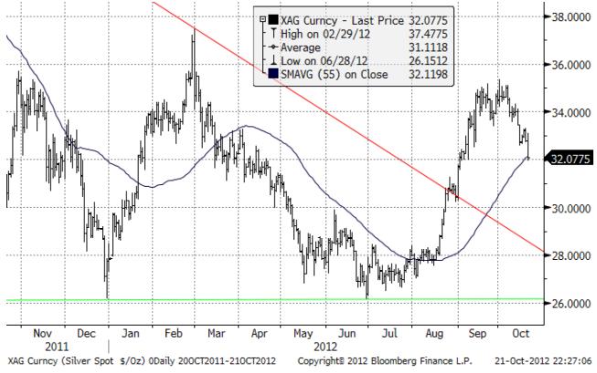 Kursdiagram över silverpriset i USD per troy ounce