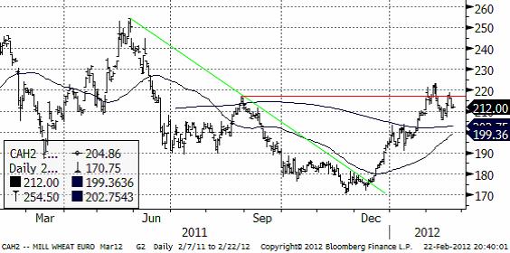 Kursdiagram på vete (Matif) - Teknisk analys den 23 februari 2012