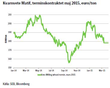 Kvarnvete Matif, terminskontraktet maj 2015, euro/ton