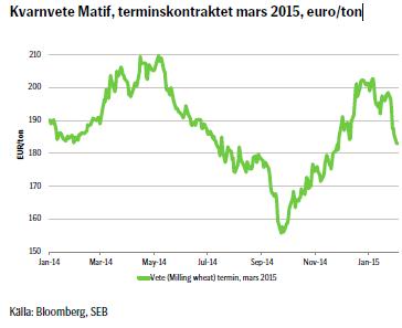 Kvarnvete Matif, terminskontraktet mars 2015, euro/ton