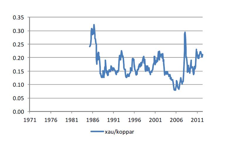 Kvot för guldpriset / kopparpriset