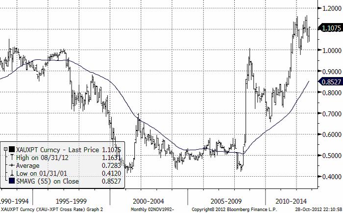 Diagram över kvoten mellan guldpris och platinapris under 20 år