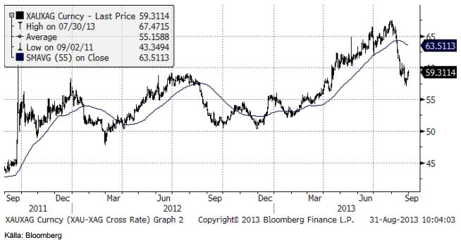 Kvoten mellan guldpriset och silverpriset