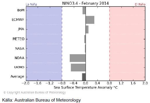 La Nina och El Nino - February 2014