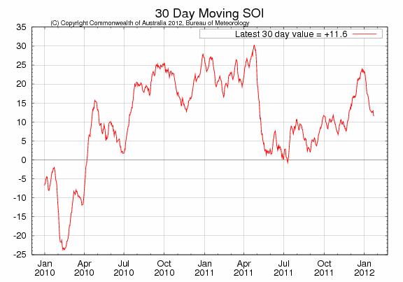 Southern Oscillation Index visar på La Nina