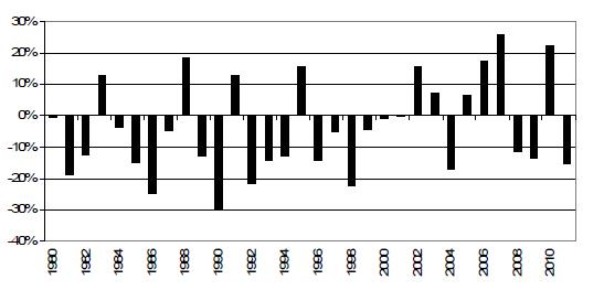 Diagram över ur vetepriset (Chicago) förändras mellan den sista december och den sista juli varje år