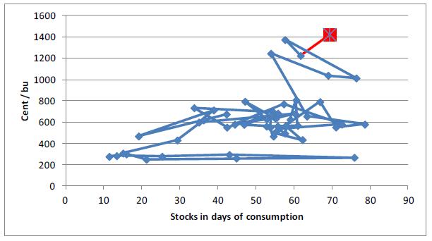Lager av sojabonor i dagar av konsumtion