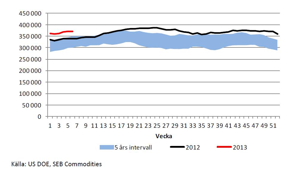 Lager av olja i USA under 5 år