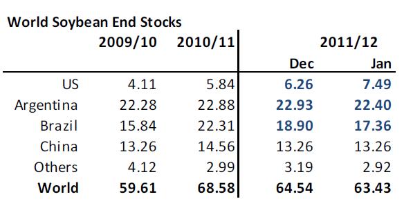 Lager av sojabönor - 2009/2010 - 2010/2011 - 2011/2012