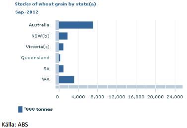 Lager av vete per stat i Australien