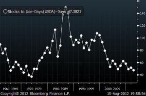 Lager av majs i global konsumtion - 51 år