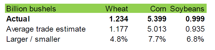 Lager av vete, majs och sojabönor