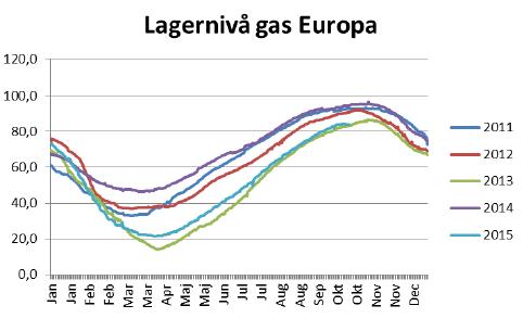 Lagernivå av gas i Europa