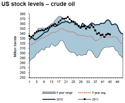 Lagernivåer av olja i USA - Diagram