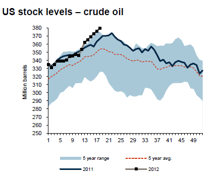 Lagernivåer av olja i USA