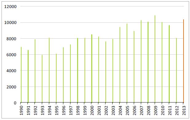 Lagerstatistiken på majs per december sedan 1990