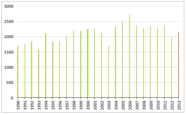 Lagerstatistik på sojabönor