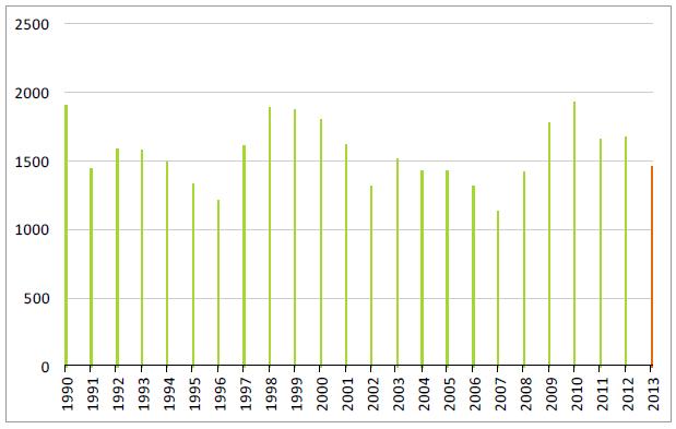 Lagerstatistiken för vete per december varje år sedan 1990