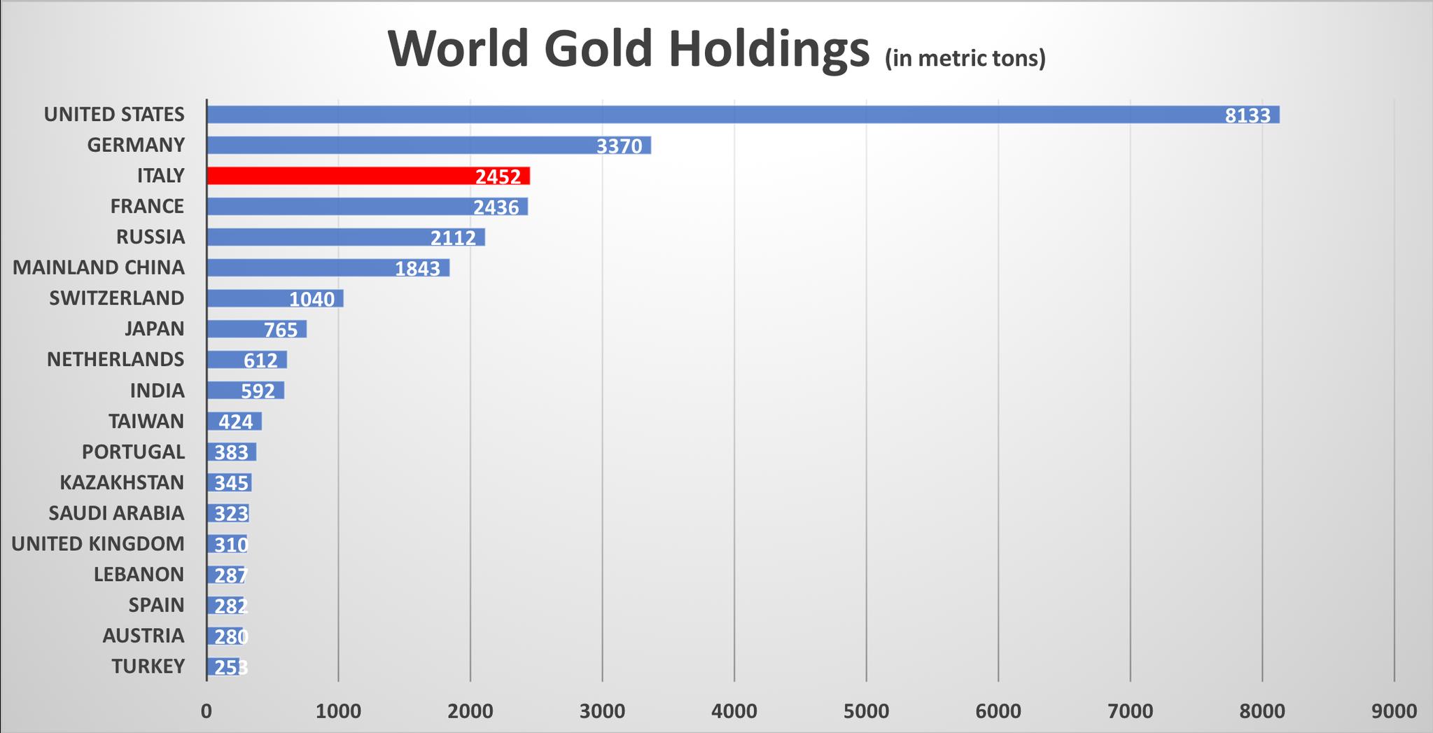 Topplista över länderna med största innehav av guld