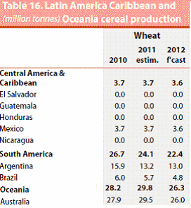 Latin America, Caribbean and Oceania cereal production