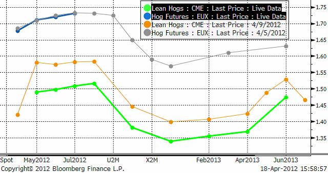 Lean hogs - terminspriserna på Eurex
