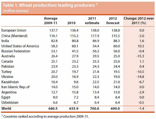 Ledande producenter av vete i världen