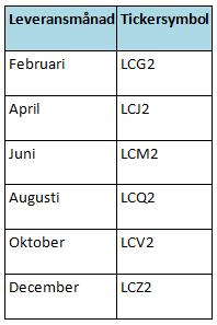 Leveransdatum för futures på live stock