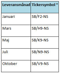 Leveransdatum och tickersymboler på börsen för socker