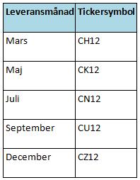 Leveransdatum och tickersymboler för terminer på majs