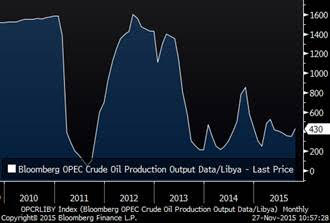Libya production in kbpd