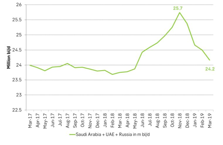 Saudi Arabia, UAE and Russia can easily lift production by 1.5 m bl/d