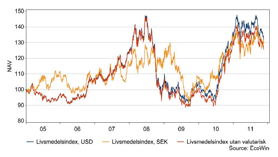 Livsmedelsindex i SEK respektive USD