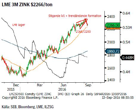 LME 3M ZINK $2266/ton